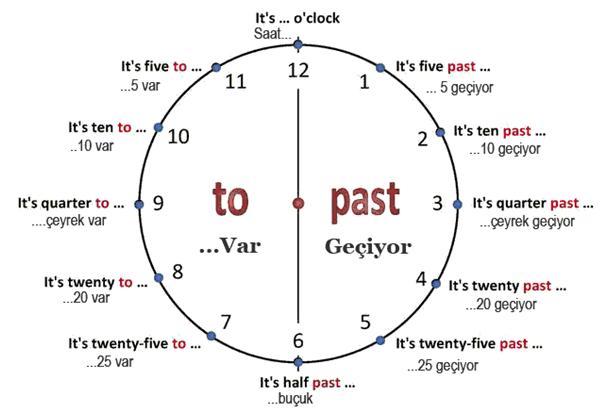 İngilizce saat yazılışları